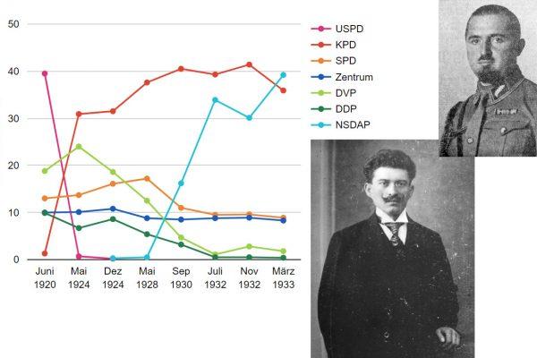 #closedbutopen Wahlergebnisse bis 1933