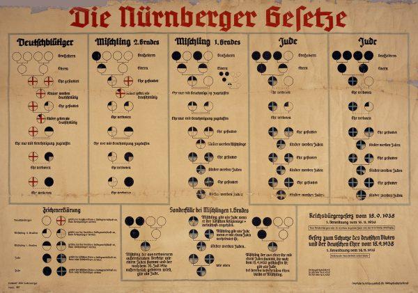 #closedbutopen Nürnberger Rassegesetze